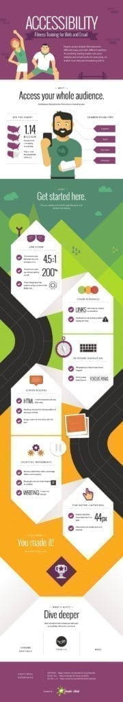 EmailOnAcid Accessibility Infographic